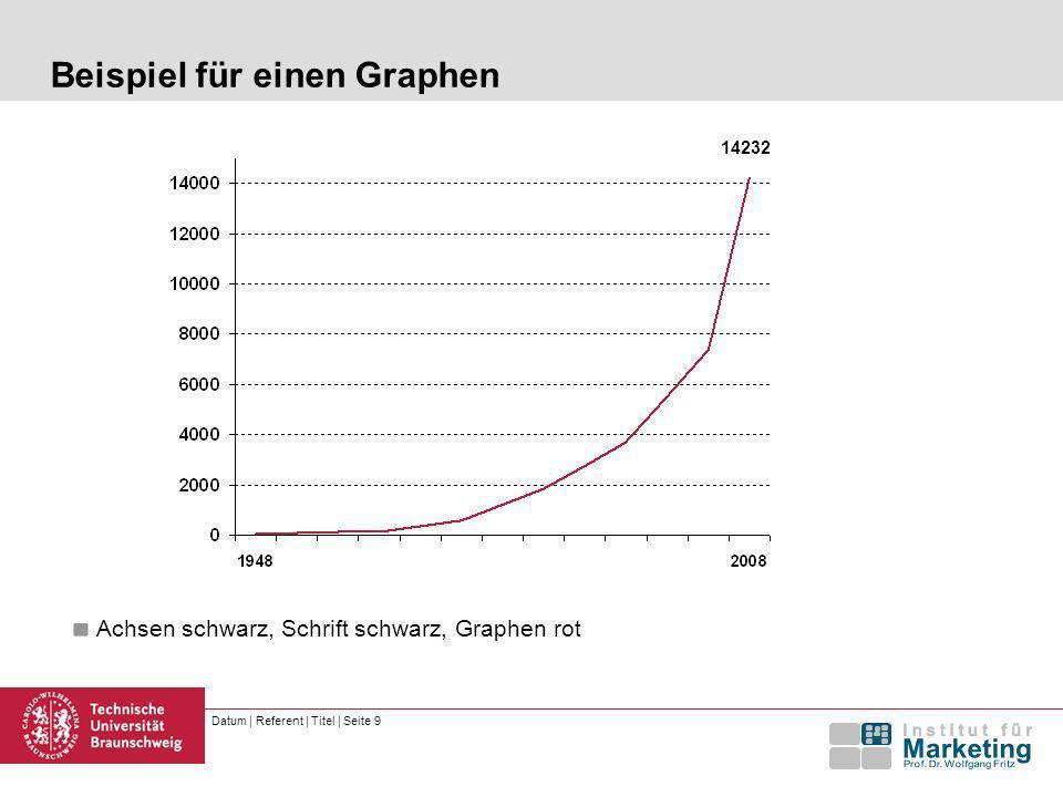 Beispiel für einen Graphen