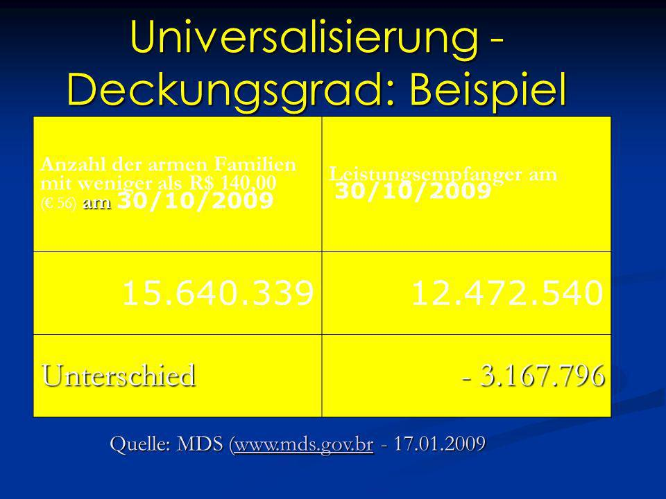 Universalisierung - Deckungsgrad: Beispiel