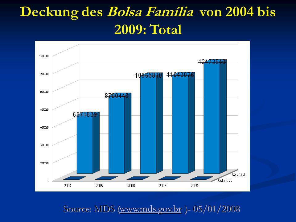 Deckung des Bolsa Família von 2004 bis 2009: Total