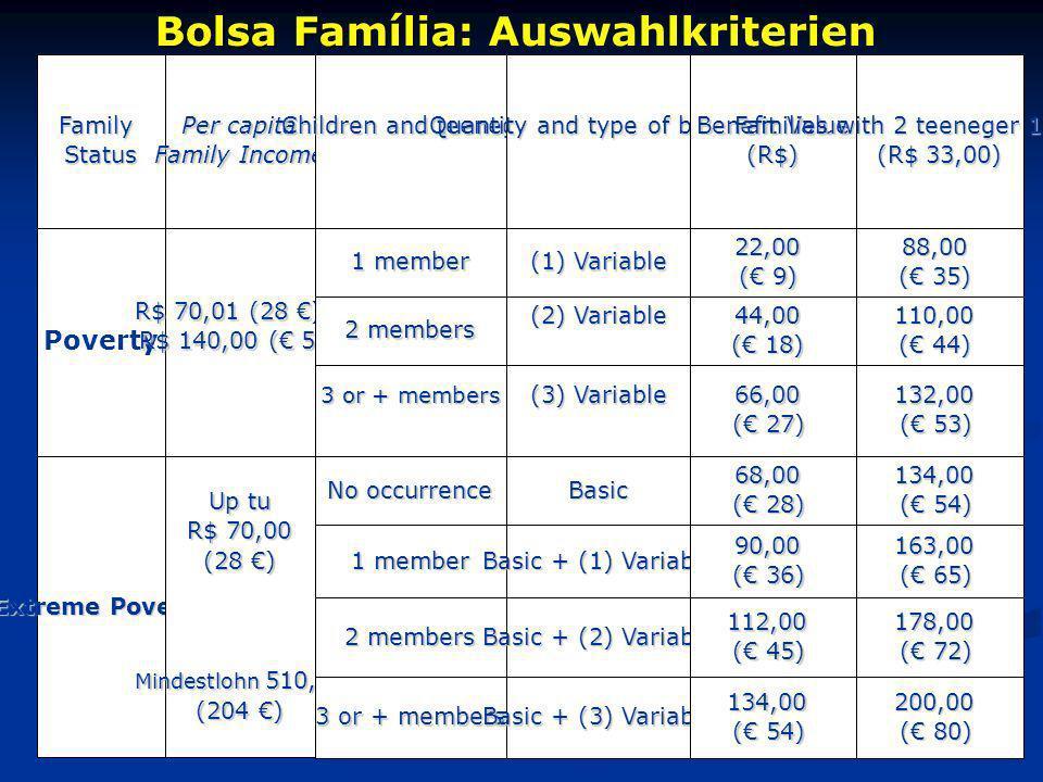 Bolsa Família: Auswahlkriterien