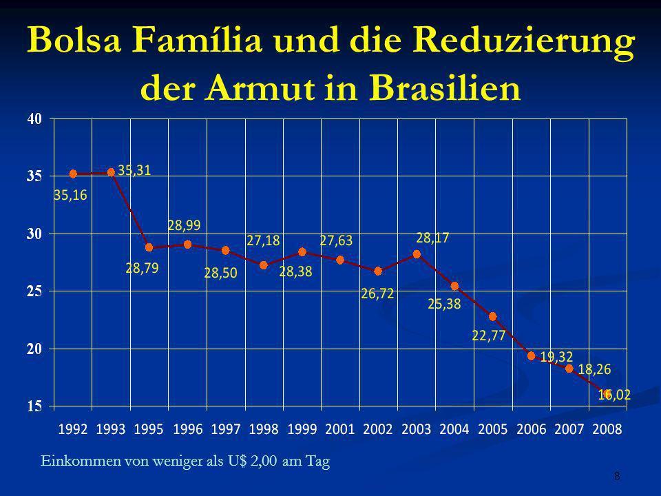 Bolsa Família und die Reduzierung der Armut in Brasilien