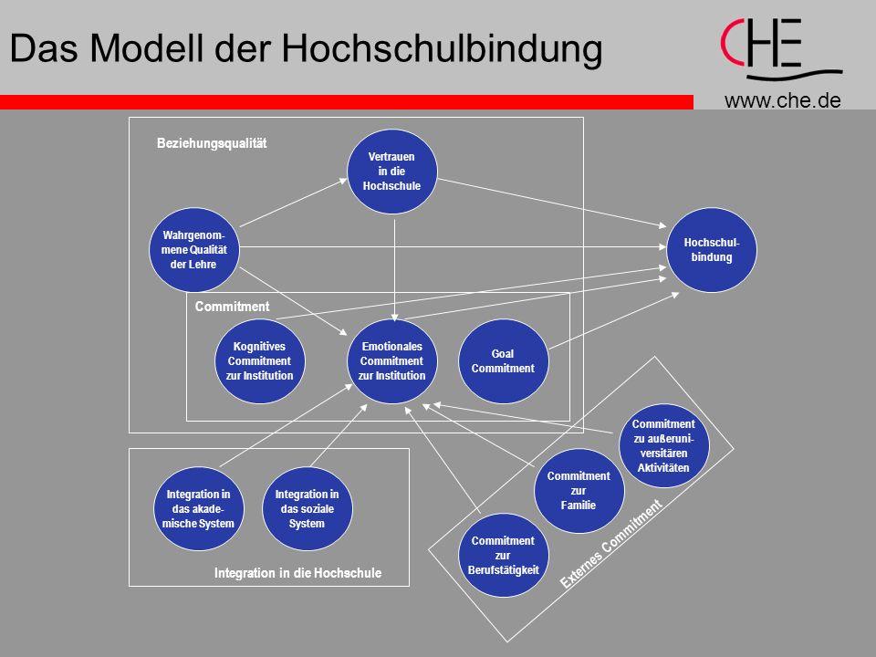 Das Modell der Hochschulbindung
