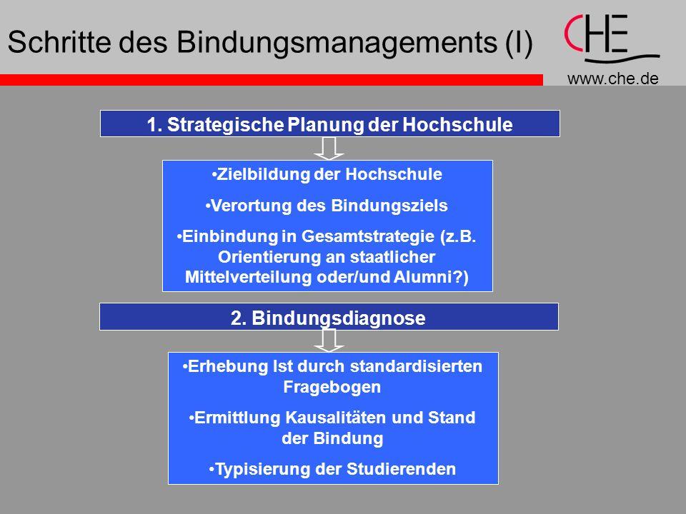 Schritte des Bindungsmanagements (I)