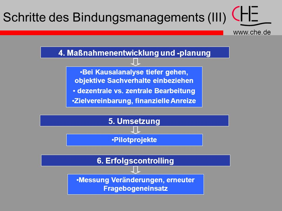 Schritte des Bindungsmanagements (III)
