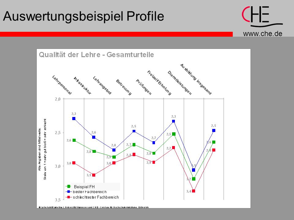 Auswertungsbeispiel Profile