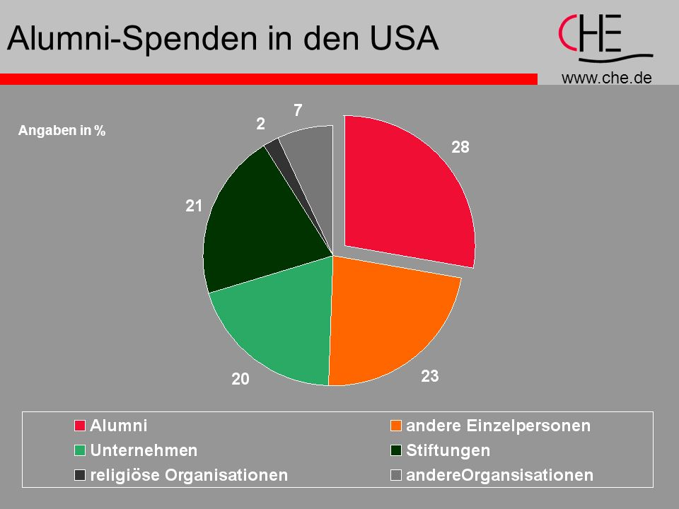 Alumni-Spenden in den USA
