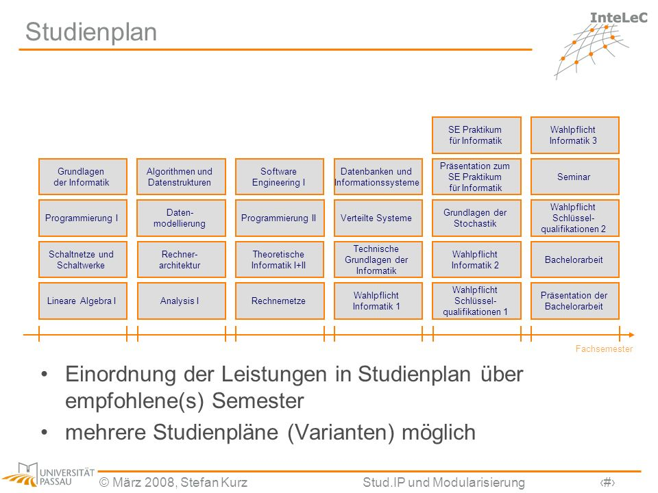 Studienplan SE Praktikum für Informatik. Wahlpflicht Informatik 3. Grundlagen der Informatik. Algorithmen und Datenstrukturen.