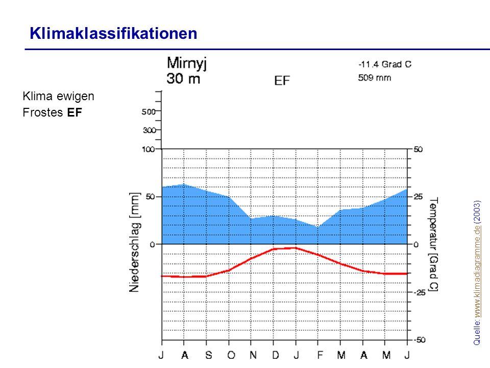 Quelle: www.klimadiagramme.de (2003)