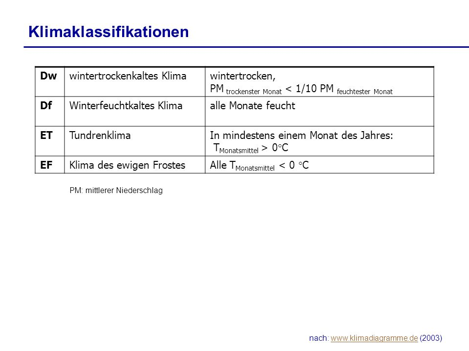 nach: www.klimadiagramme.de (2003)