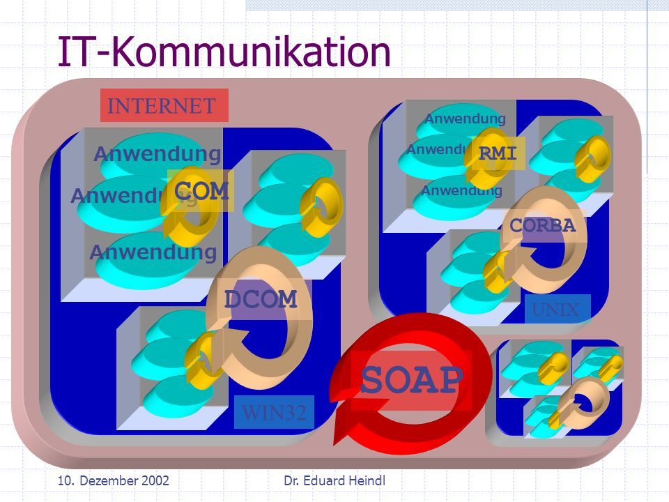 SOAP IT-Kommunikation COM DCOM INTERNET RMI CORBA WIN32 Anwendung