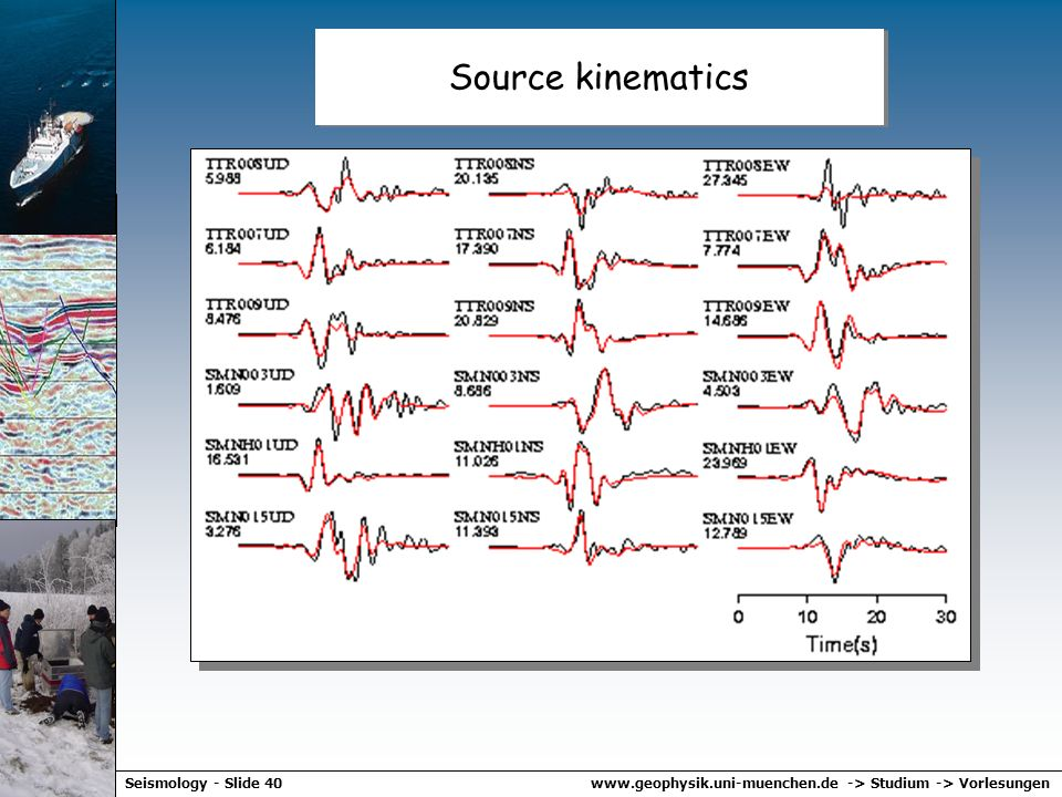 Source kinematics