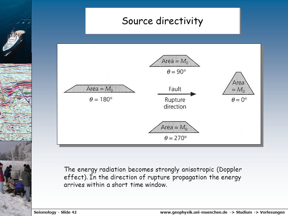 Source directivity