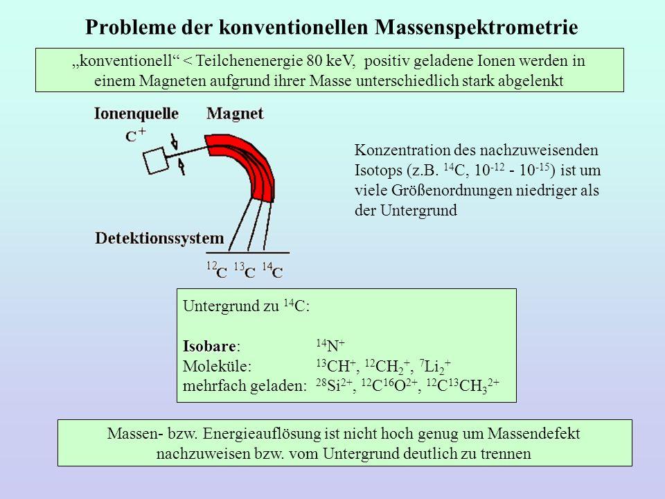 Probleme der konventionellen Massenspektrometrie