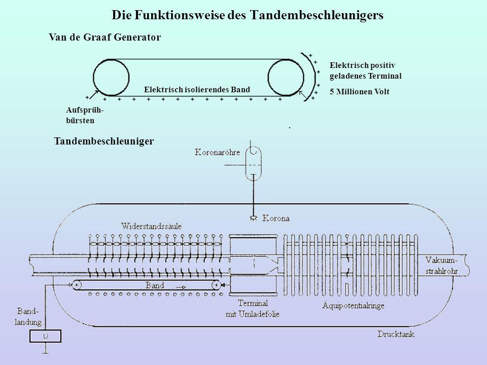 Die Funktionsweise des Tandembeschleunigers