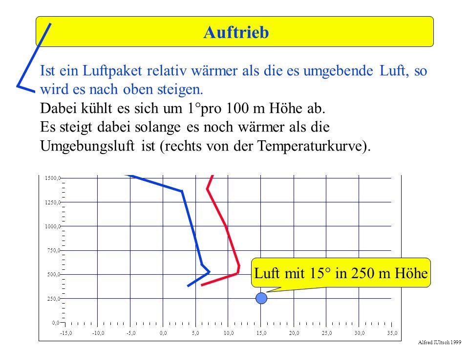 Auftrieb -15,0. -10,0. -5,0. 0,0. 5,0. 10,0. 15,0. 20,0. 25,0. 30,0. 35,0. 250,0. 500,0.