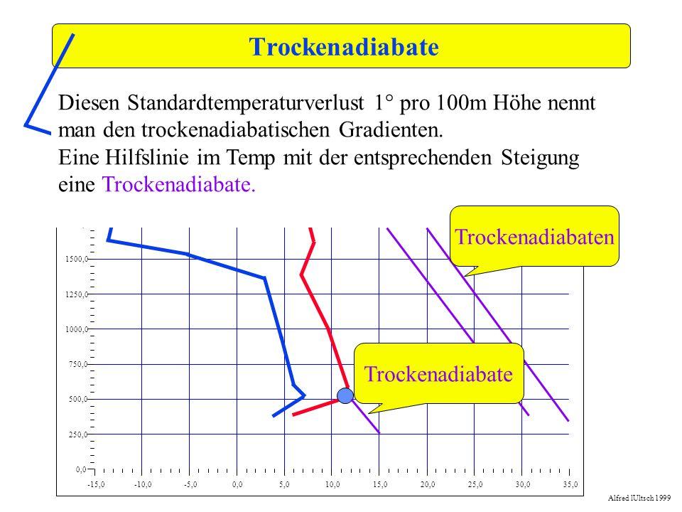 Trockenadiabate-15,0. -10,0. -5,0. 0,0. 5,0. 10,0. 15,0. 20,0. 25,0. 30,0. 35,0. 250,0. 500,0. 750,0.