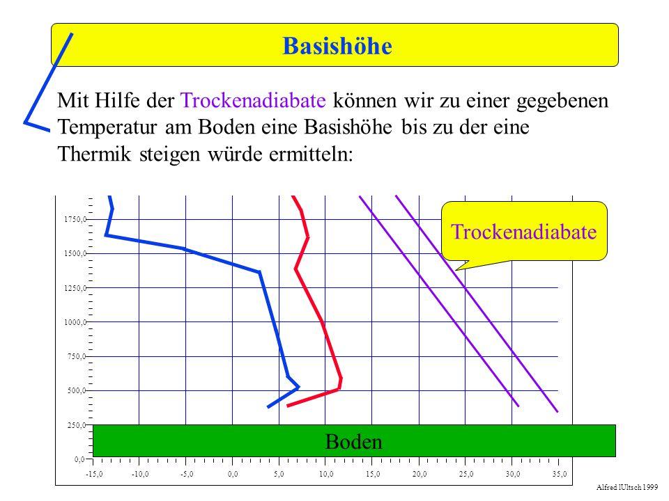 Basishöhe -15,0. -10,0. -5,0. 0,0. 5,0. 10,0. 15,0. 20,0. 25,0. 30,0. 35,0. 250,0. 500,0.