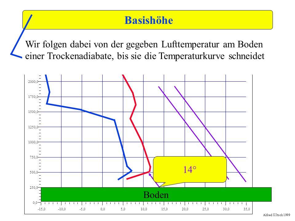 Basishöhe-15,0. -10,0. -5,0. 0,0. 5,0. 10,0. 15,0. 20,0. 25,0. 30,0. 35,0. 250,0. 500,0. 750,0. 1000,0.