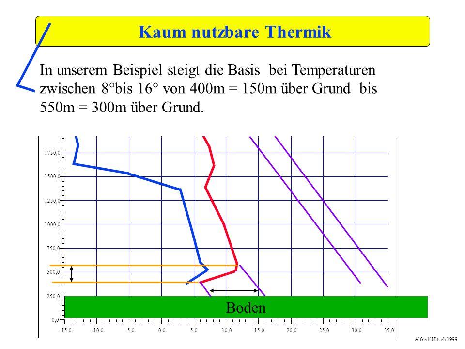 Kaum nutzbare Thermik -15,0. -10,0. -5,0. 0,0. 5,0. 10,0. 15,0. 20,0. 25,0. 30,0. 35,0. 250,0.