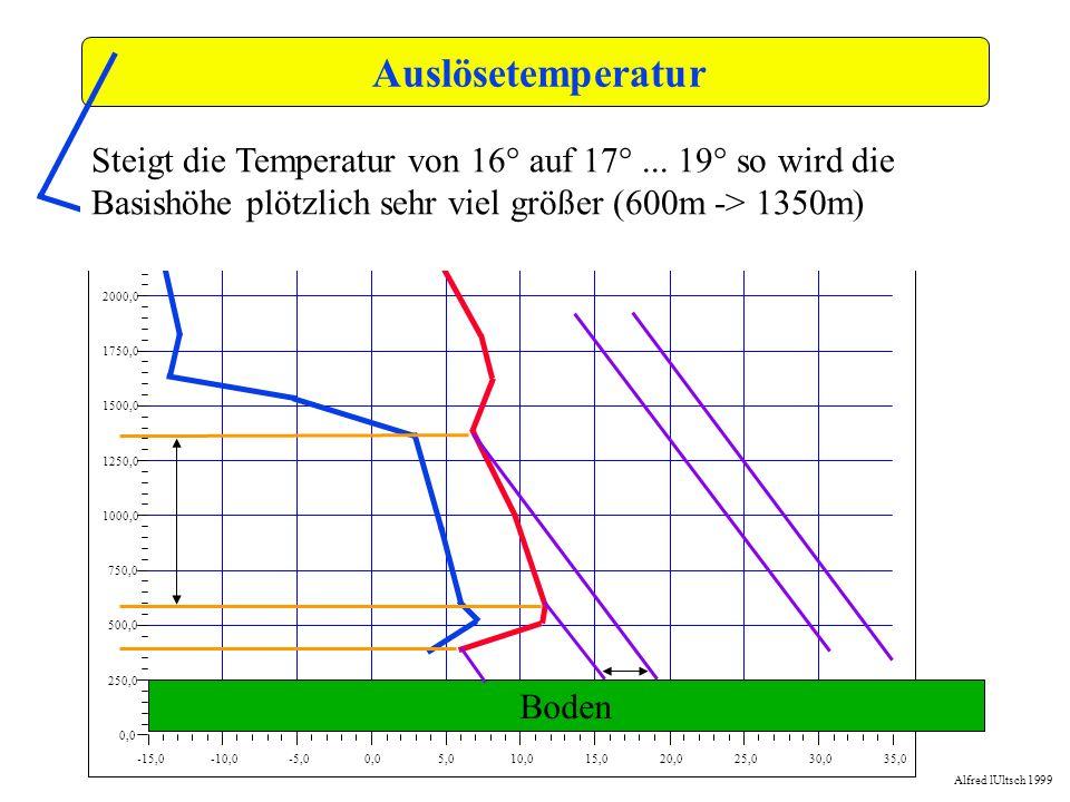 Auslösetemperatur -15,0. -10,0. -5,0. 0,0. 5,0. 10,0. 15,0. 20,0. 25,0. 30,0. 35,0. 250,0.