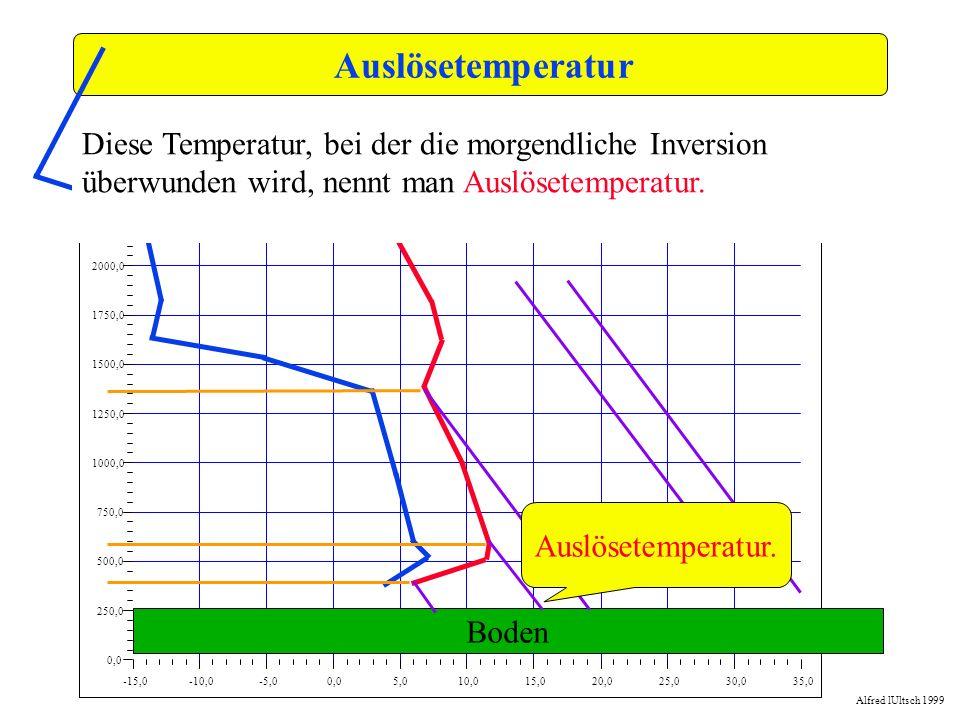 Auslösetemperatur-15,0. -10,0. -5,0. 0,0. 5,0. 10,0. 15,0. 20,0. 25,0. 30,0. 35,0. 250,0. 500,0. 750,0.