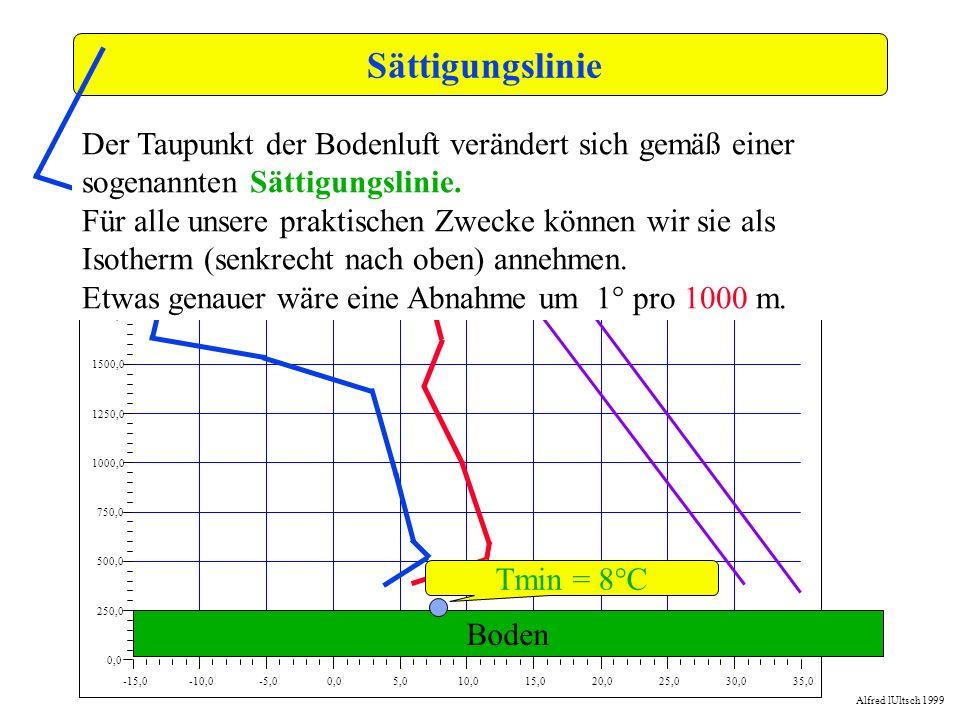 Sättigungslinie-15,0. -10,0. -5,0. 0,0. 5,0. 10,0. 15,0. 20,0. 25,0. 30,0. 35,0. 250,0. 500,0. 750,0.