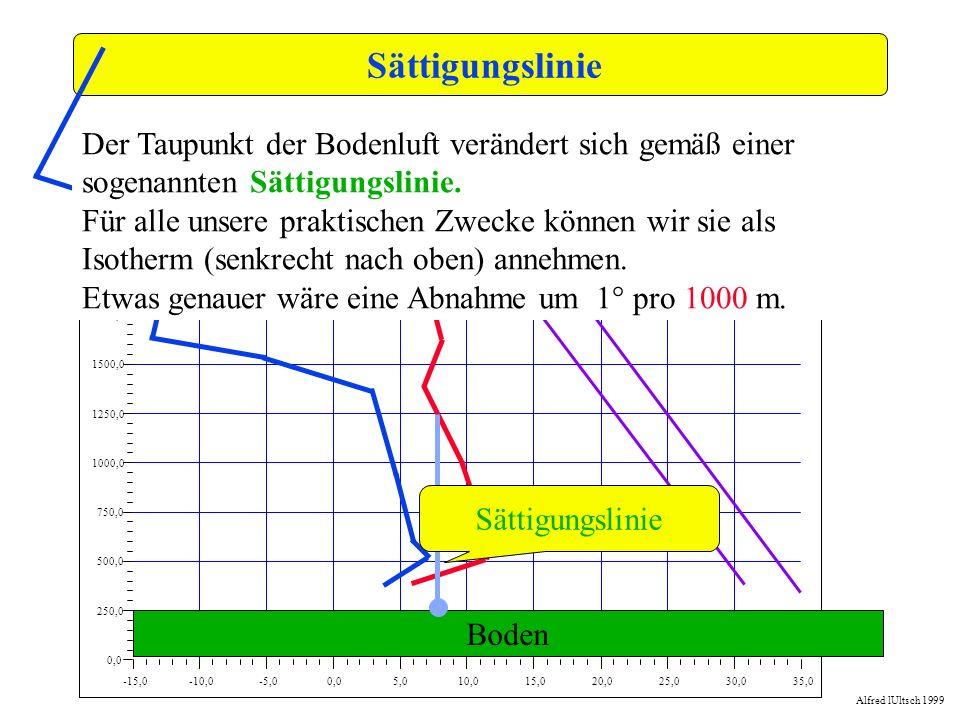 Sättigungslinie -15,0. -10,0. -5,0. 0,0. 5,0. 10,0. 15,0. 20,0. 25,0. 30,0. 35,0. 250,0.