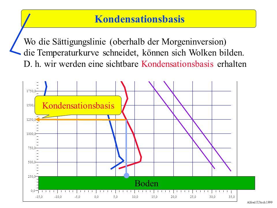 Kondensationsbasis -15,0. -10,0. -5,0. 0,0. 5,0. 10,0. 15,0. 20,0. 25,0. 30,0. 35,0. 250,0.