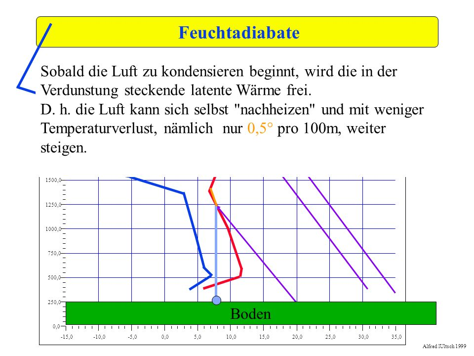 Feuchtadiabate -15,0. -10,0. -5,0. 0,0. 5,0. 10,0. 15,0. 20,0. 25,0. 30,0. 35,0. 250,0. 500,0.
