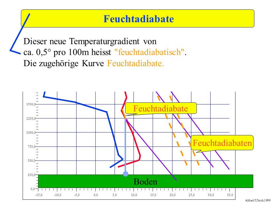 Feuchtadiabate Dieser neue Temperaturgradient von