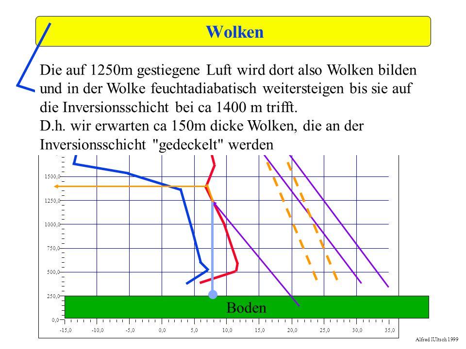 Wolken -15,0. -10,0. -5,0. 0,0. 5,0. 10,0. 15,0. 20,0. 25,0. 30,0. 35,0. 250,0. 500,0. 750,0.