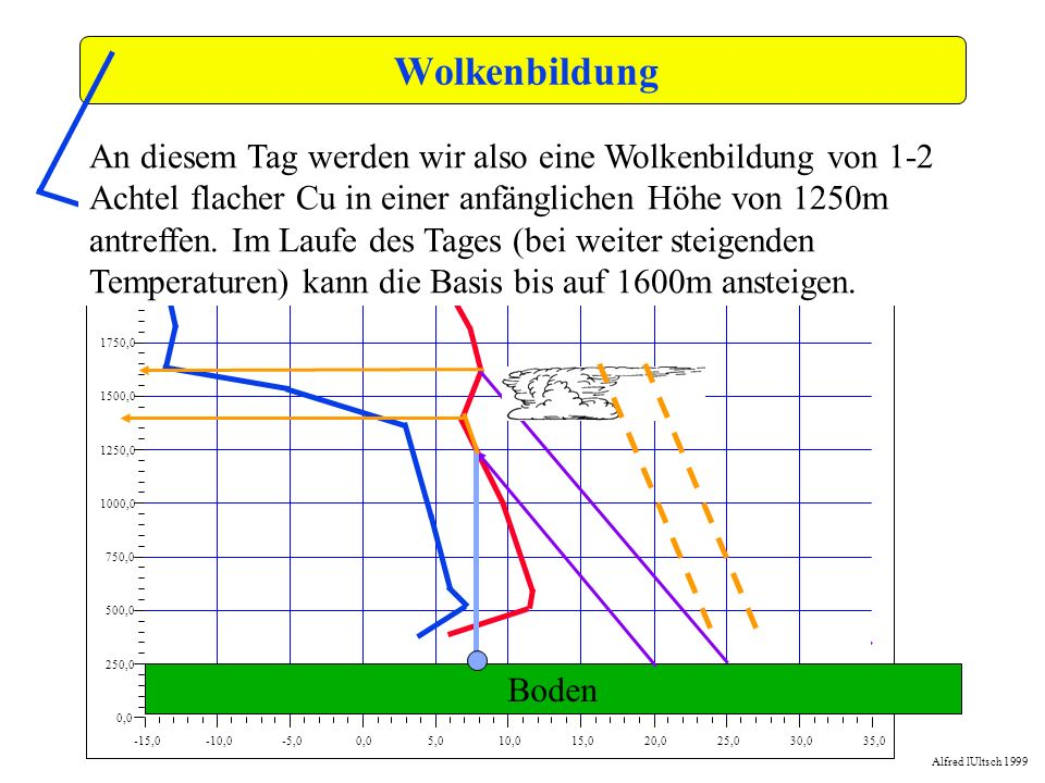 Wolkenbildung -15,0. -10,0. -5,0. 0,0. 5,0. 10,0. 15,0. 20,0. 25,0. 30,0. 35,0. 250,0. 500,0.
