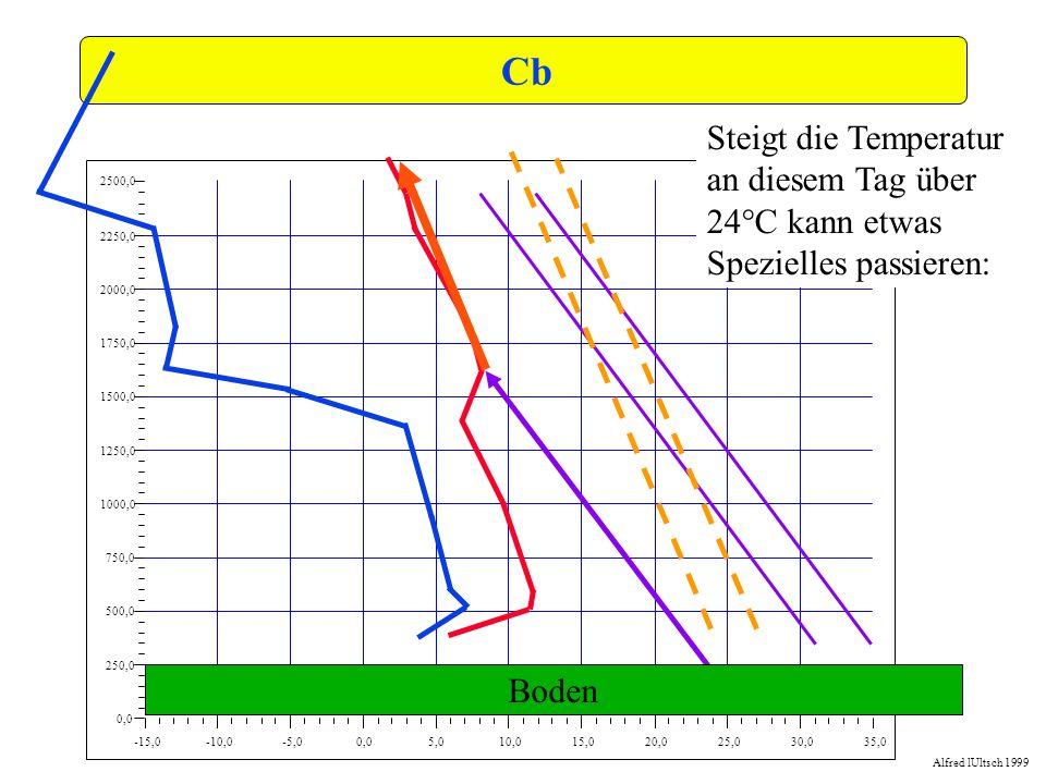 Cb -15,0. -10,0. -5,0. 0,0. 5,0. 10,0. 15,0. 20,0. 25,0. 30,0. 35,0. 250,0. 500,0. 750,0.