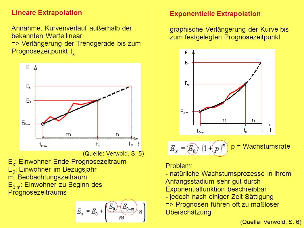 Lineare Extrapolation