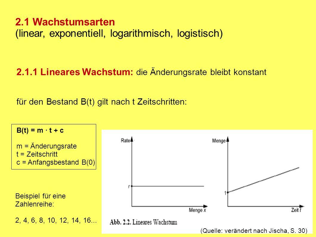 (linear, exponentiell, logarithmisch, logistisch)
