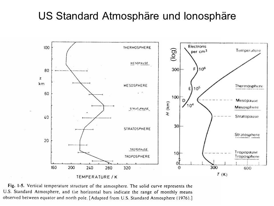 US Standard Atmosphäre und Ionosphäre