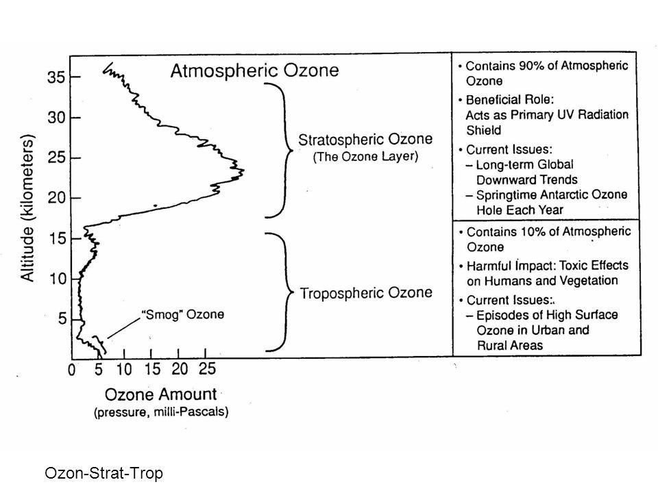 Ozon-Strat-Trop
