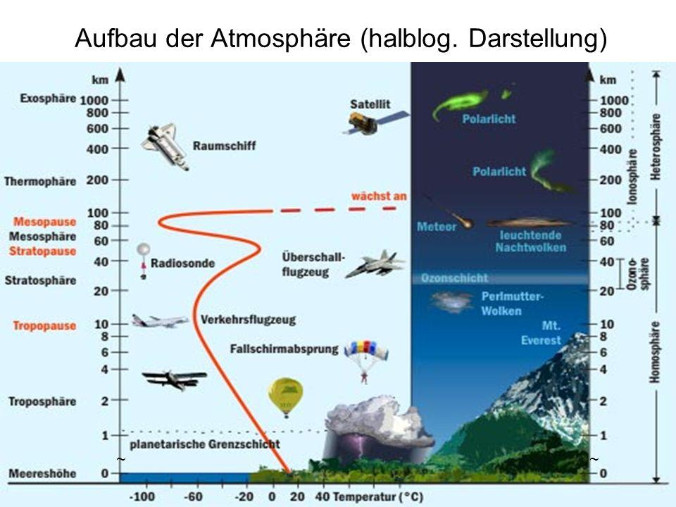 Aufbau der Atmosphäre (halblog. Darstellung)
