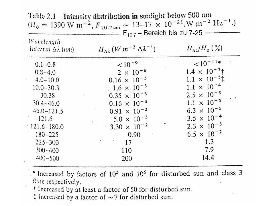 F10.7 – Bereich bis zu 7-25