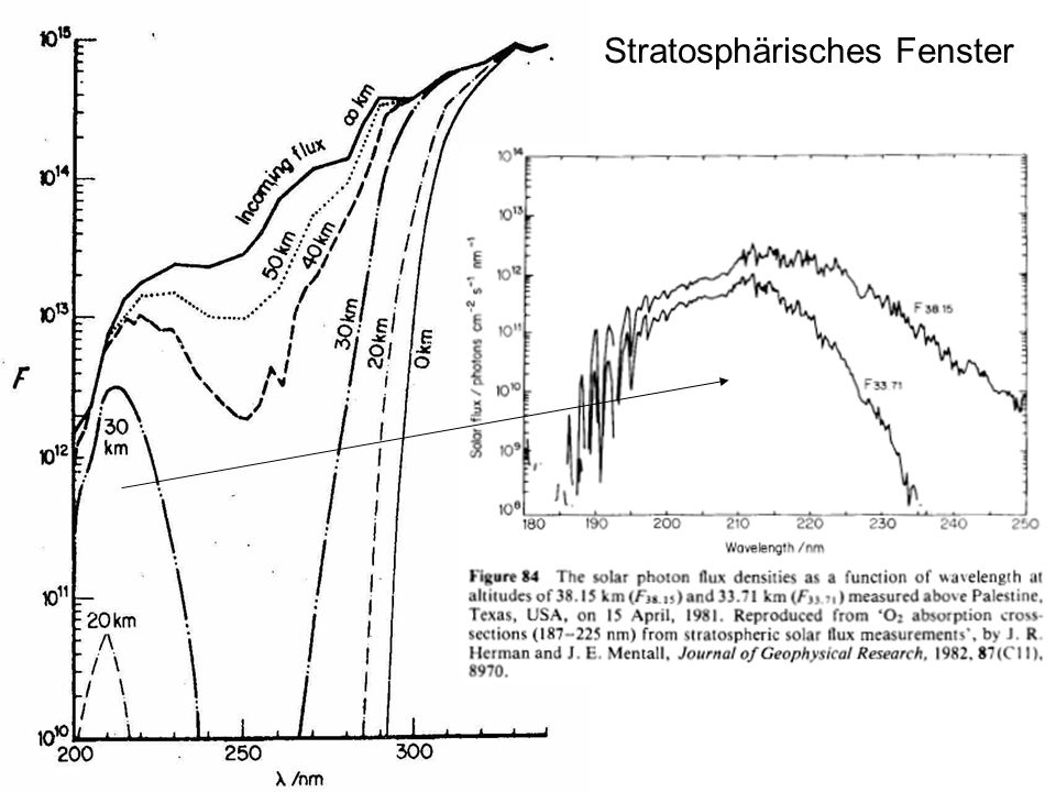 Stratosphärisches Fenster