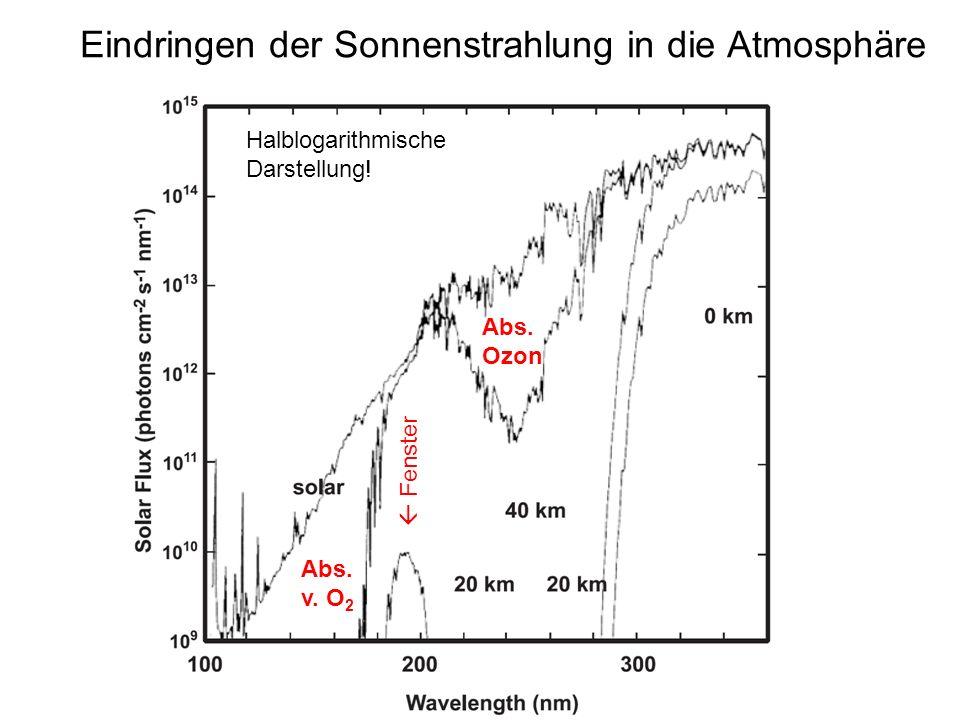 Eindringen der Sonnenstrahlung in die Atmosphäre