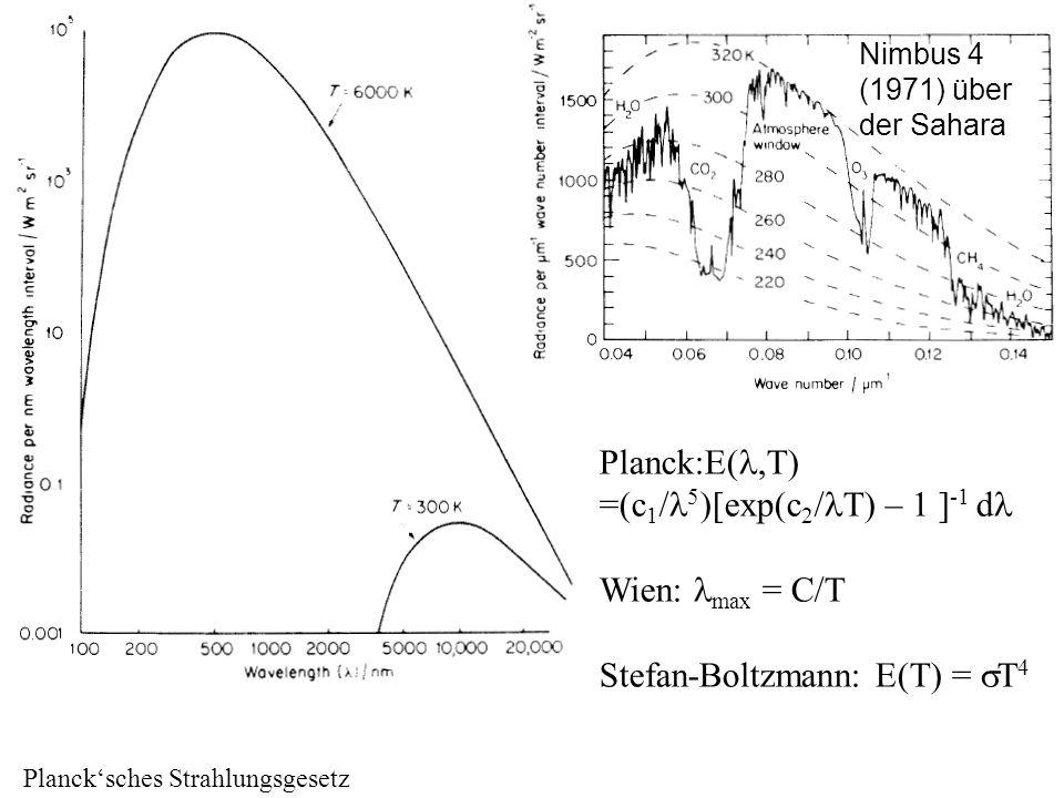 Planck'sches Strahlungsgesetz