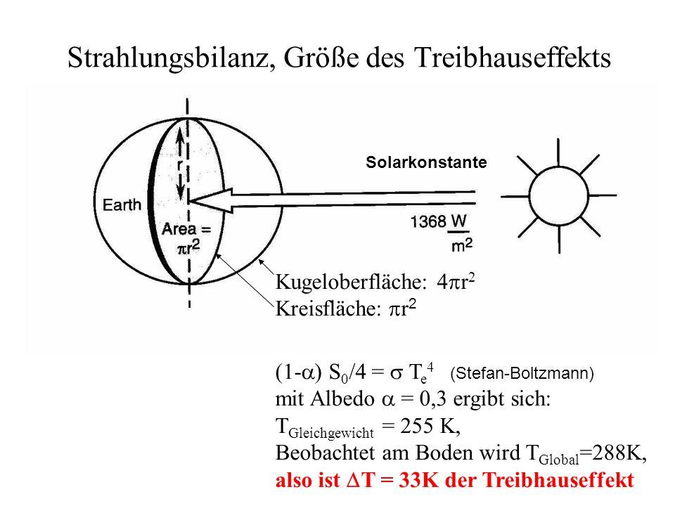 Strahlungsbilanz, Größe des Treibhauseffekts