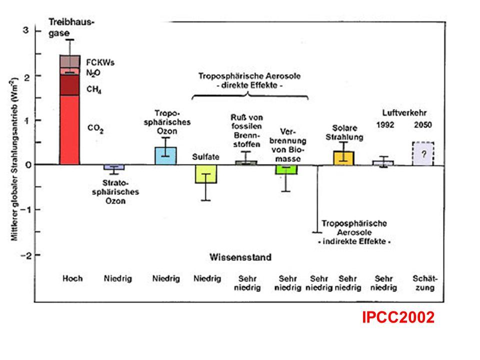 Wissensstand IPCC2002