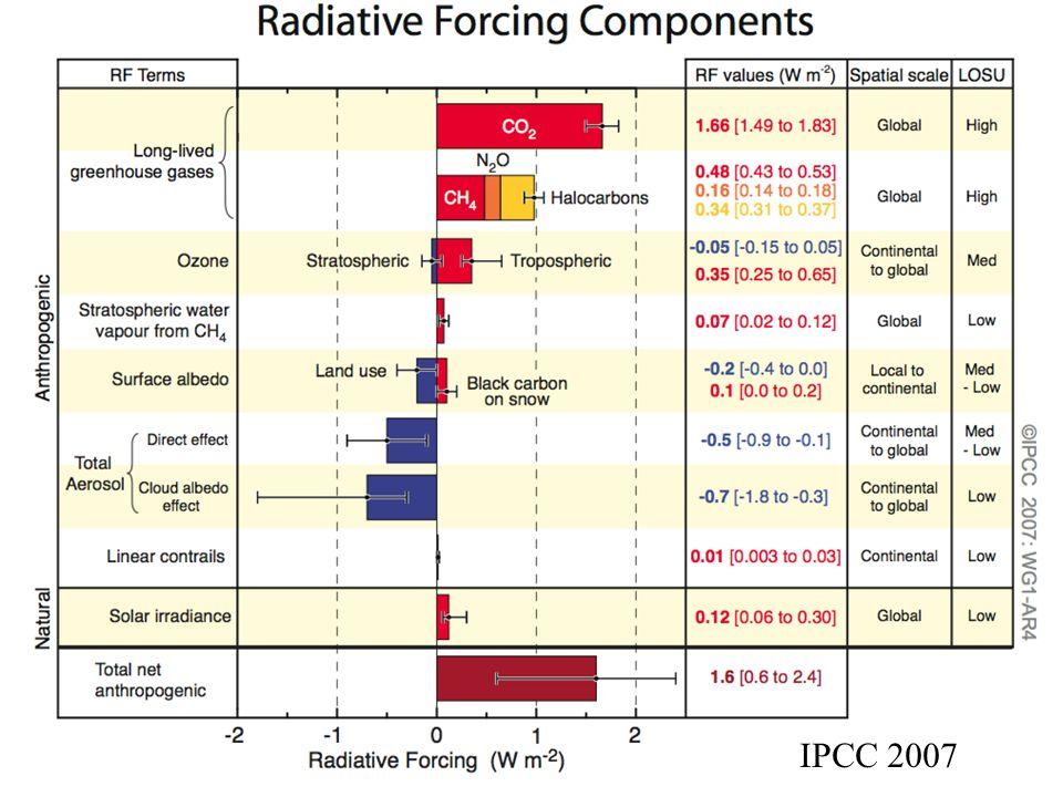 IPCC 2007 Forcing