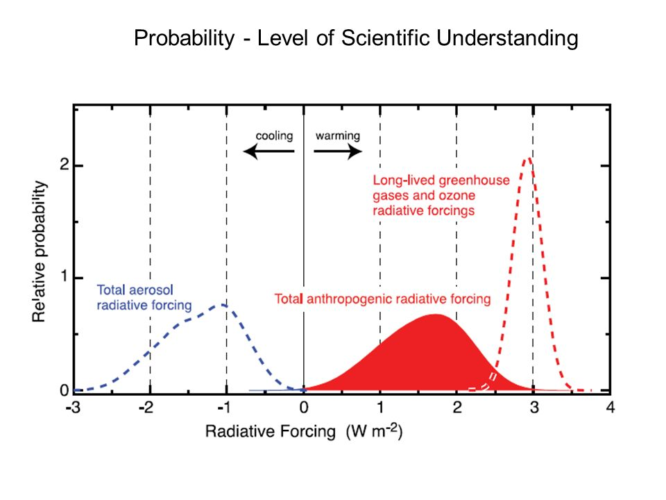 Probability - Level of Scientific Understanding