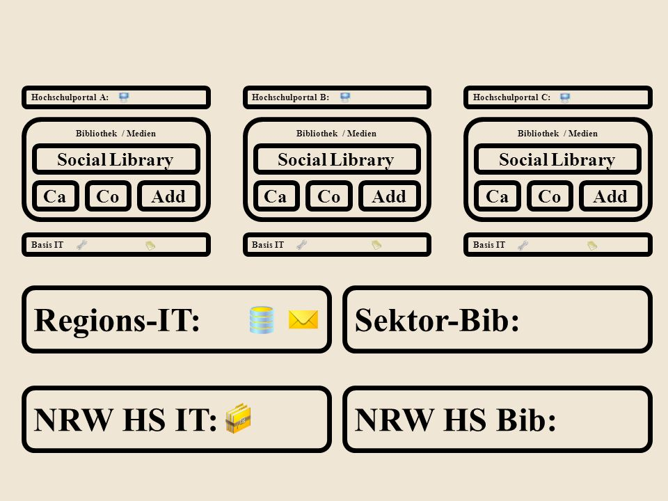 Regions-IT: Sektor-Bib: NRW HS IT: NRW HS Bib: Social Library