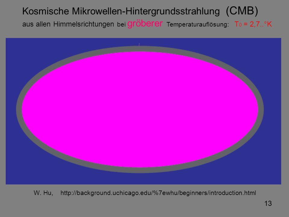 Kosmische Mikrowellen-Hintergrundsstrahlung (CMB)