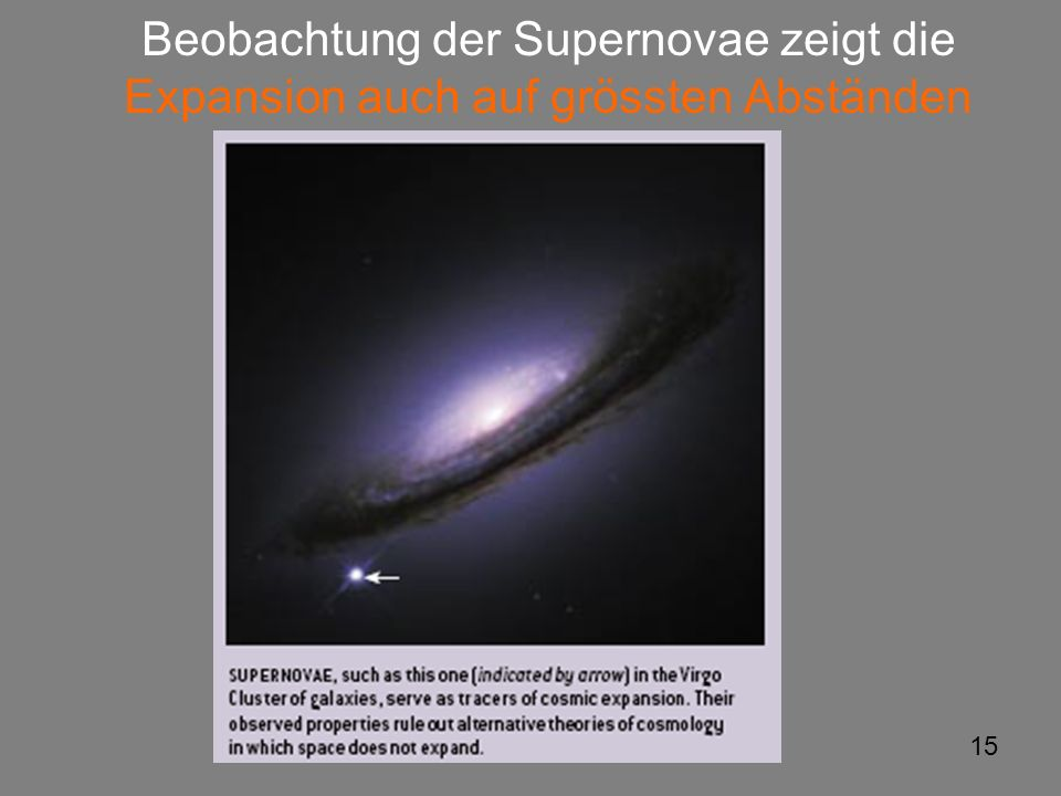 Beobachtung der Supernovae zeigt die Expansion auch auf grössten Abständen