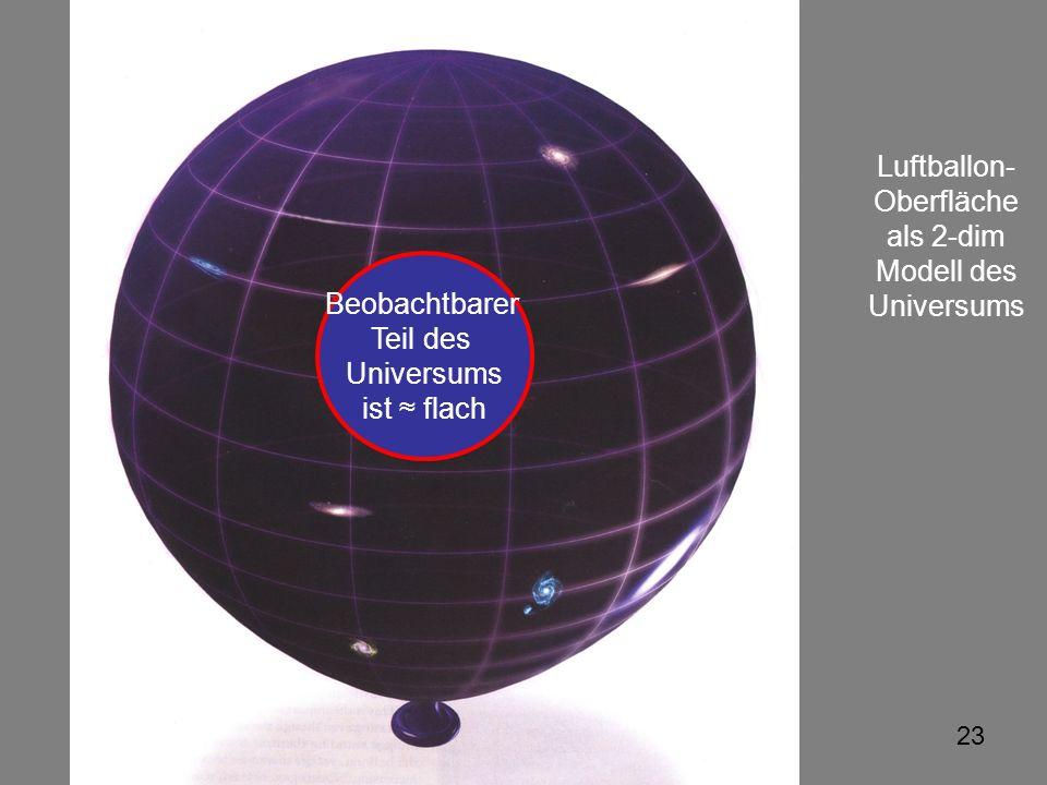 Luftballon- Oberfläche als 2-dim Modell des Universums